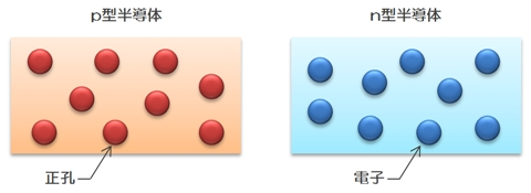 p型半導体とn型半導体