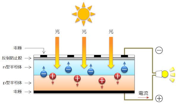 太陽電池の発電のしくみ
