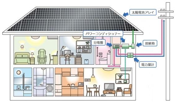 太陽光発電システムの構成